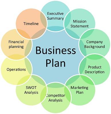 Business plan writer long island
